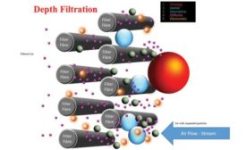 Figure 7. Illustration of particles deposition on filter media by depth and surface filtrations.