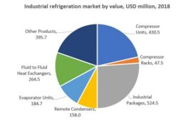 BSRIA Industrial Refrigeration
