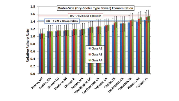 Failure rate projections for water side economizer