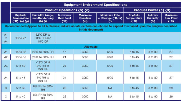 Equipment Environment Specifications Table