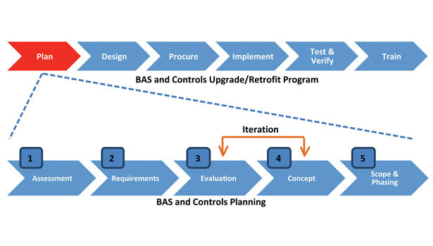 BAS and controls flow diagram