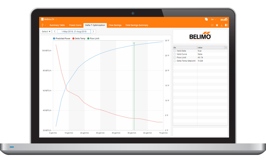 Clear Edge™ On-Site Energy Valve Optimization Platform – Belimo