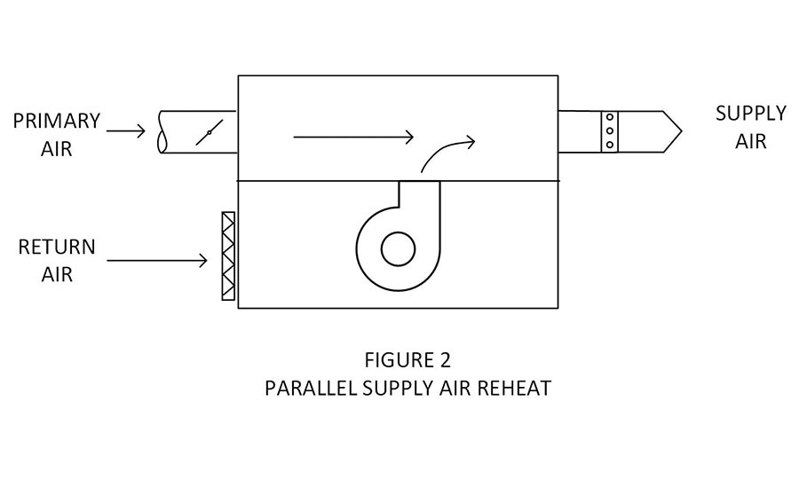 2990 Space Limitations as well Lewis Dot Diagram For Water Delightful Design as well Nacelle as well 98055  missioning Fan Powered Vav Terminal Units also Performance Upgrades. on box fan diagram
