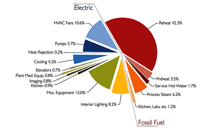 Department of Energy pie chart