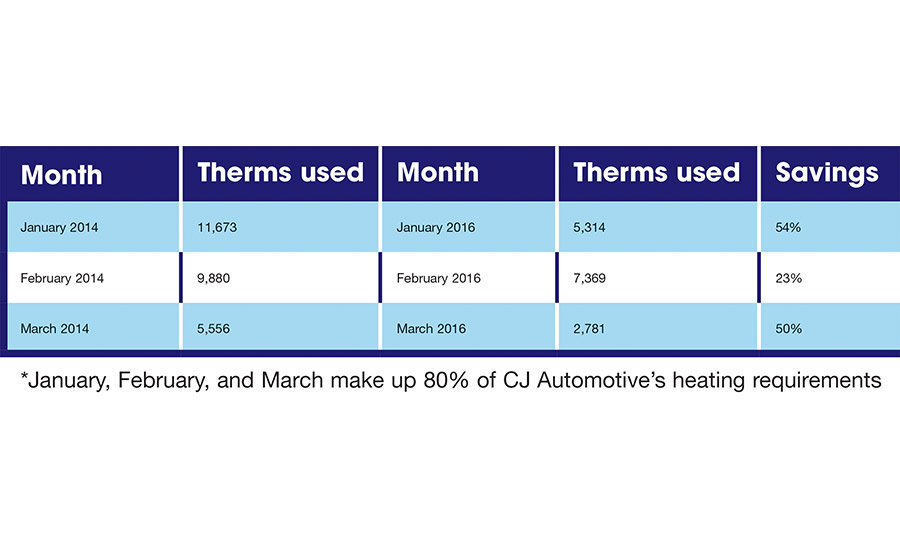 Heater retrofit gets auto company on the road to better IAQ, energy savings