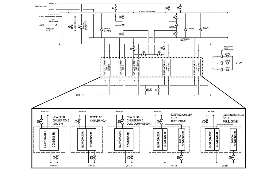 FIGURE 1. Chiller plant single line diagram