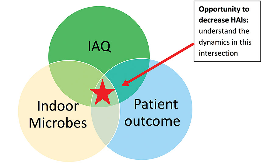 FIGURE 1. New opportunity at the intersection of indoor air management, microbiology of the hospital environment, and patient outcomes