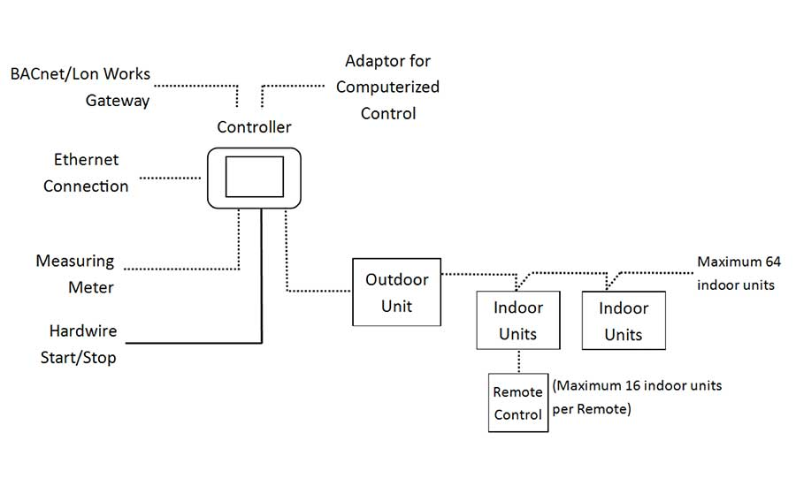 Central VRF controller schematic of Manufacturer 1