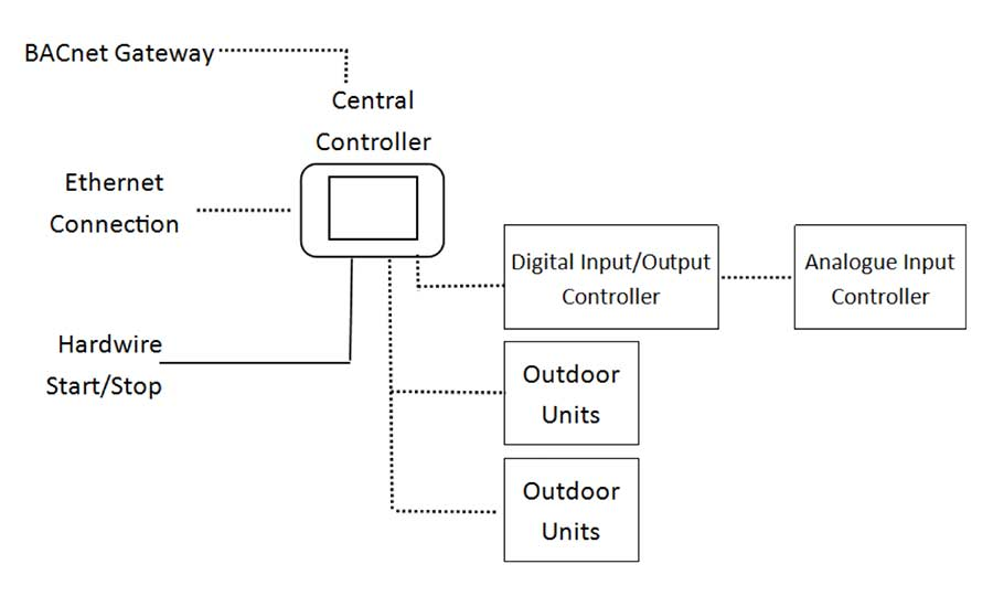 Central VRF controller schematic of Manufacturer 2