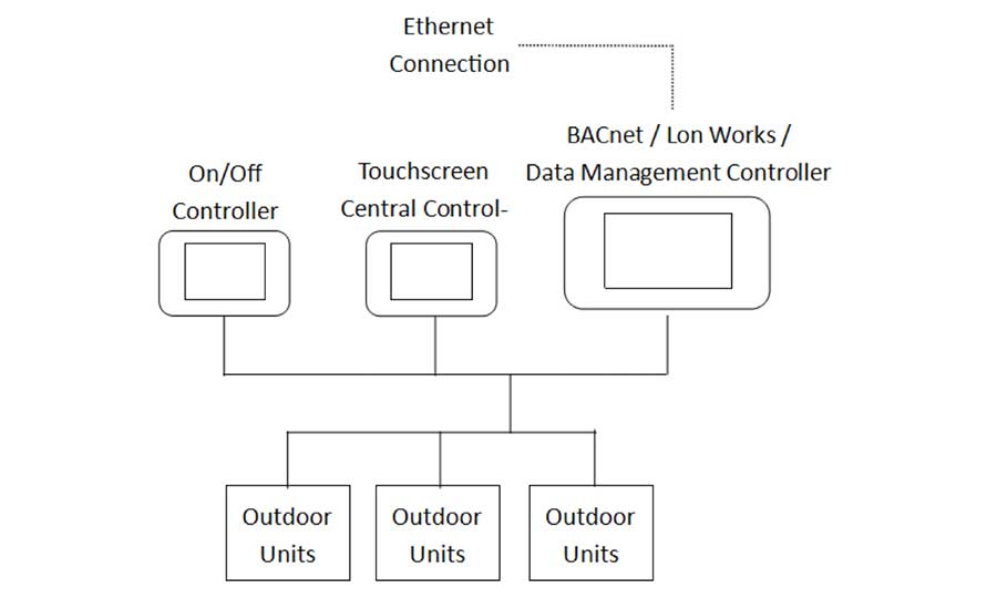 Central VRF controller schematic of Manufacturer 3