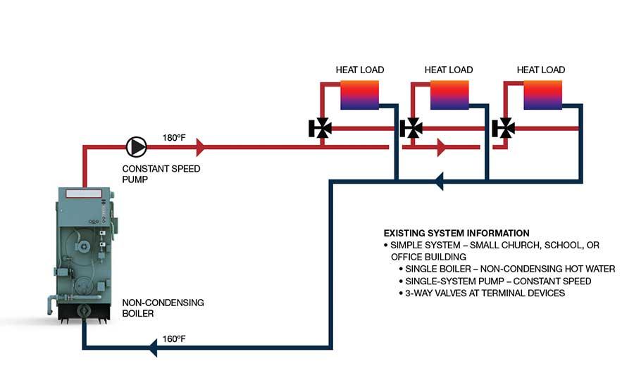 Practical Strategies For Condensing Boiler Retrofits