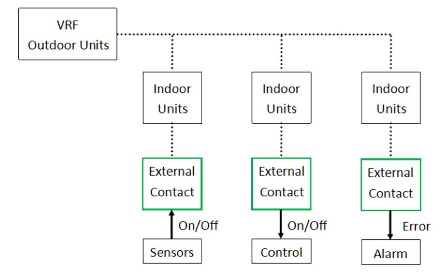 Digital I/O integration between the VRF indoor units and 3rd-party sensors/equipment by Manufacturer 3