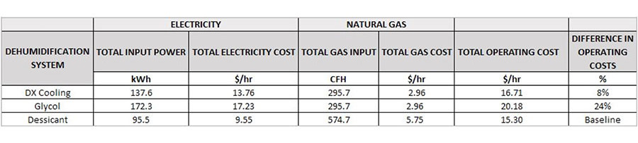 Energy cost of each system Table 2