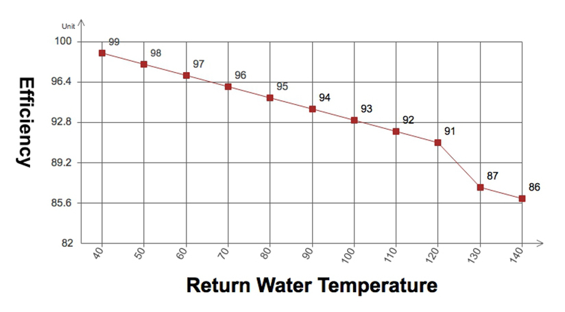 FIGURE 2. Typical boiler efficiencies at various return water temperatures