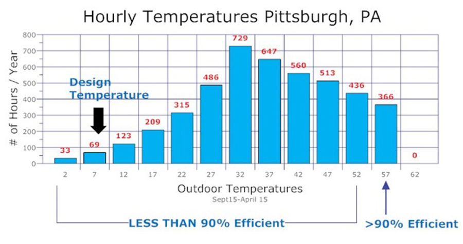 FIGURE 3. The hourly temperature shows the bin temperatures in Pittsburgh during a typical heating season