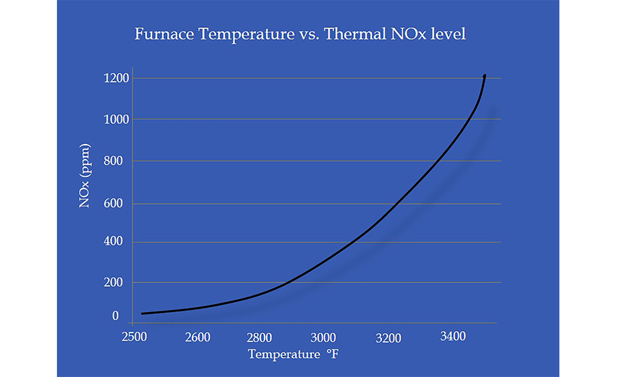 Furnace temperature vs. thermal NOx level
