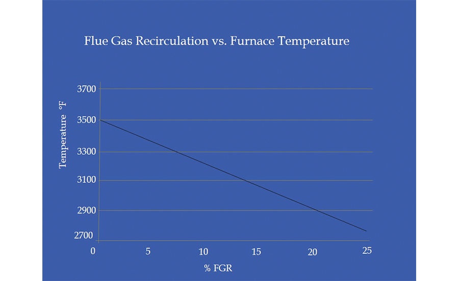 Typical furnace temperature vs % flue gas recirculation