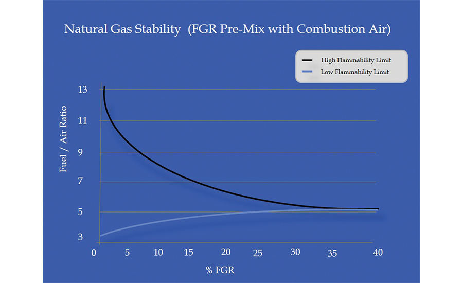 FIGURE 4. Approximate natural gas flame stability versus percentage flue gas recirculation
