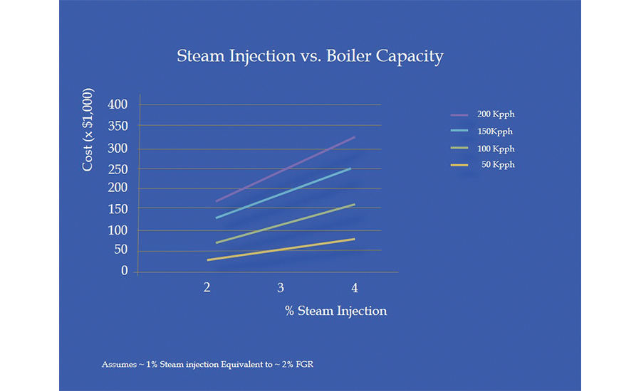 elative cost of steam injection for thermal NOx reduction