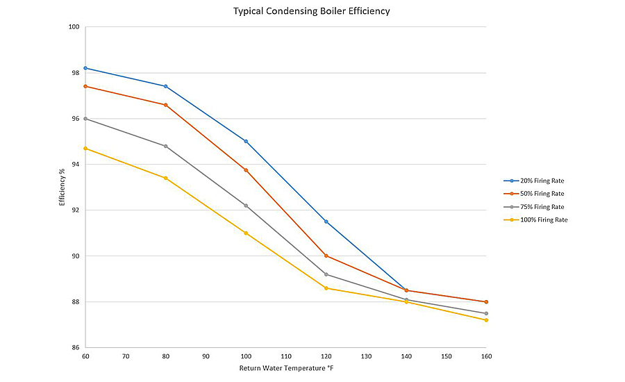 FIGURE 1. Boiler efficiency vs firing rate and return water temperature.