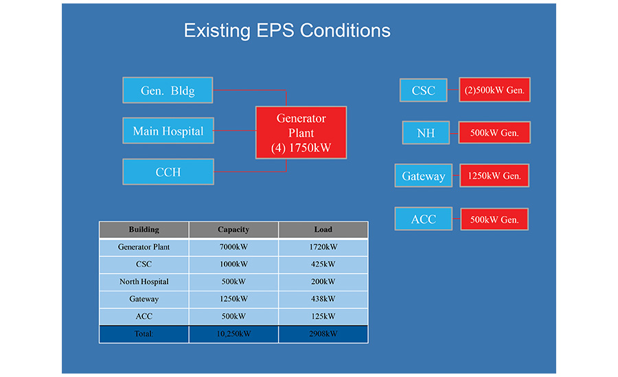 Existing EPS conditions at VCU Health System's downtown medical campus