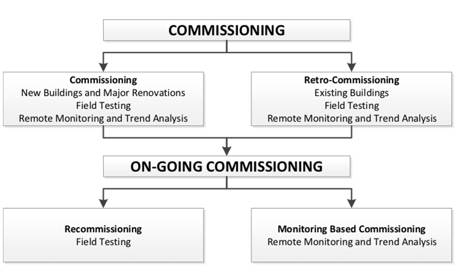 LEED Programming Revitalizes Monitoring-based Commissioning