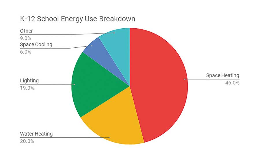 Energy use breakdown for K-12 schools