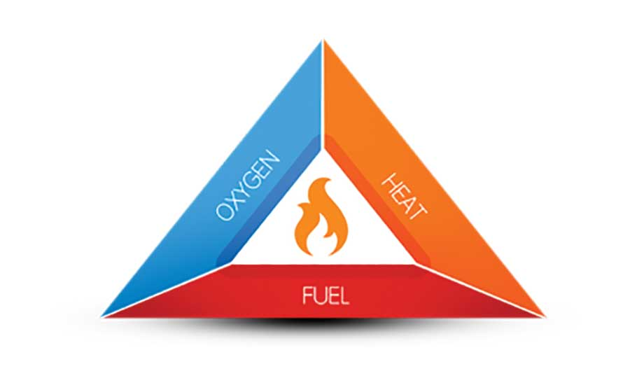 FIGURE 1. Combustion triangle