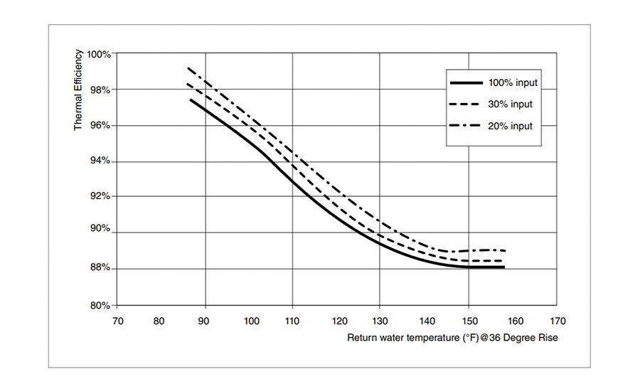 FIGURE 4. Boiler efficiency curve