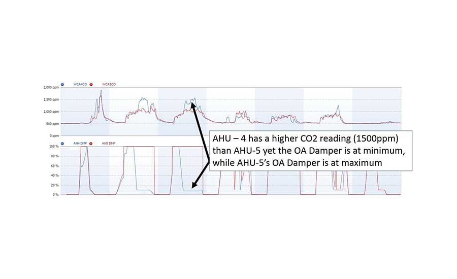 FIGURE 9. Example 4 – High CO2 levels