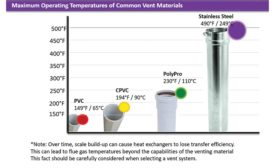 Figure 1. Maximum operating temperatures