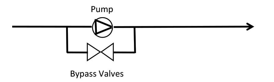 A pump with a bypass valve control
