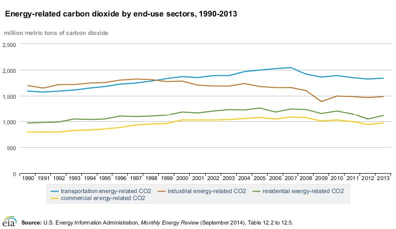 Figure 2. Energy-related Carbon Dioxide by End-use Sectors, 1990-2013. [3]