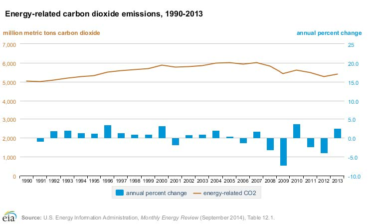 Figure 1. U.S. Energy-Related Carbon Dioxide Emissions, 1990-2013. [2]