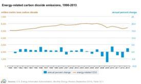 Figure 1. U.S. Energy-Related Carbon Dioxide Emissions, 1990-2013. [2]
