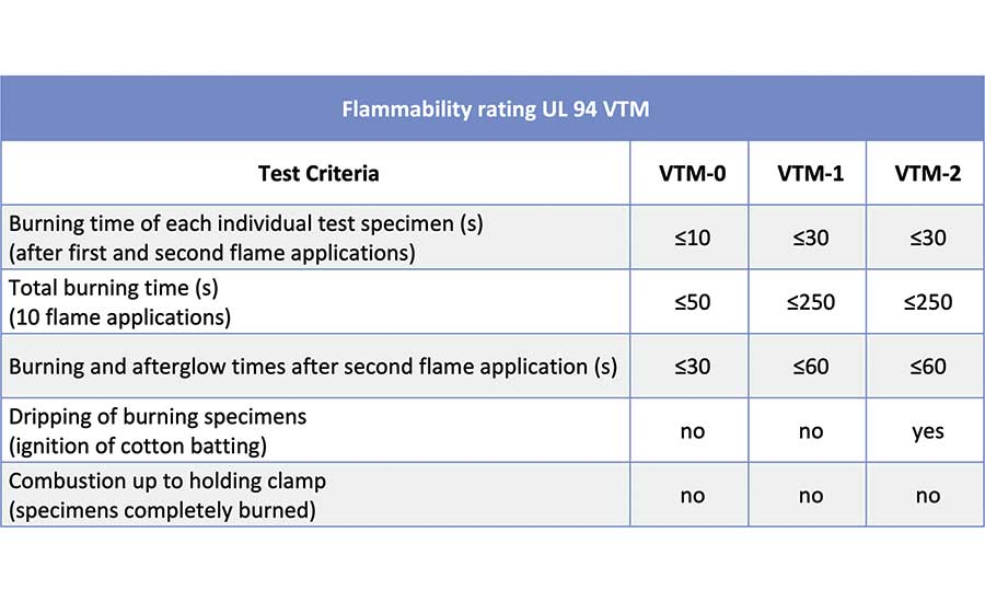 Flammability rating UL 94 VTM. (Source: UL)