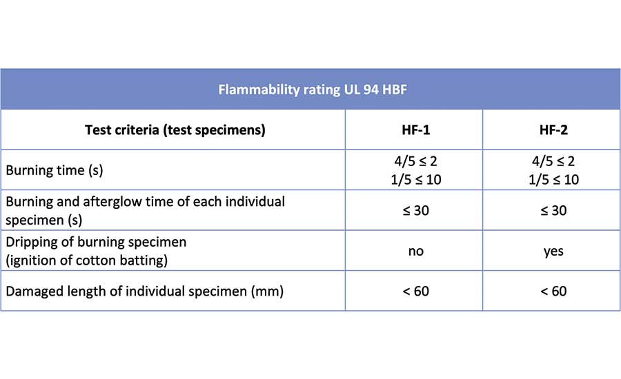Flammability rating UL 94 HBF. (Source: UL)