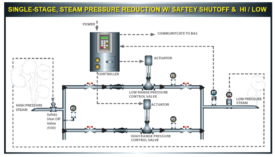 Single Steam Pressure