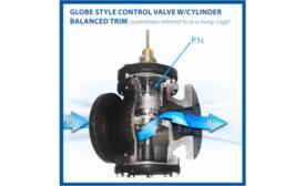 global-style control valve