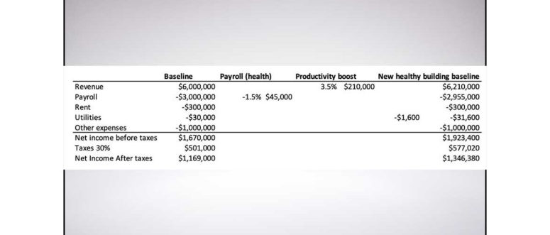 IAQ Cost Benefits