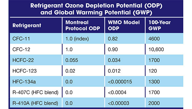 Refrigerant GWP and ODP.
