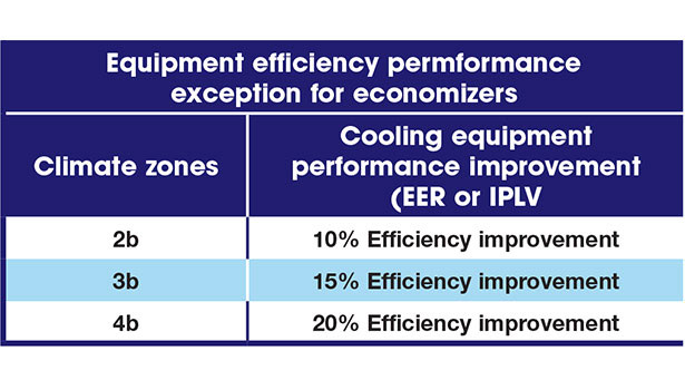 Equipment efficiency performance exception for economizers