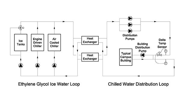schematic of cooling plant, chilled water distribution