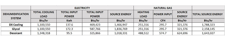 Energy consumption of each system Table 1