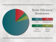 Boiler Efficiency Breakdown