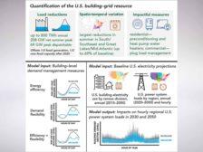 Quantification of the U.S. Building-grid resource