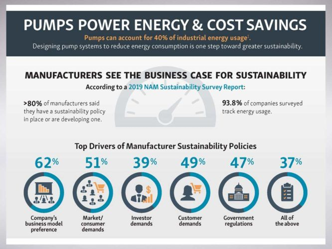 pumps power energy & cost savings