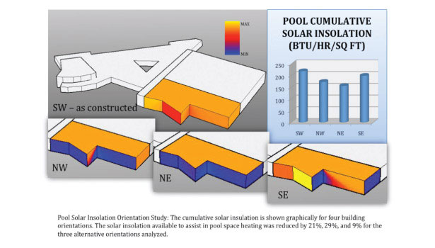 Pool Solar Insolation Orientation Study