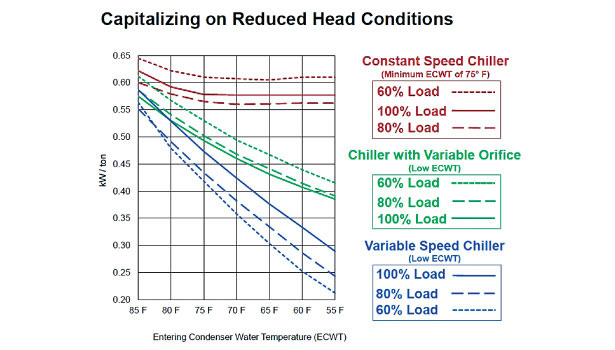 reduced heat conditions, graphic, chillers
